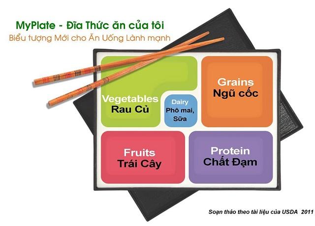 MyPlate - Đĩa thức ăn của tôi: Biểu tượng mới cho ăn uống lành mạnh